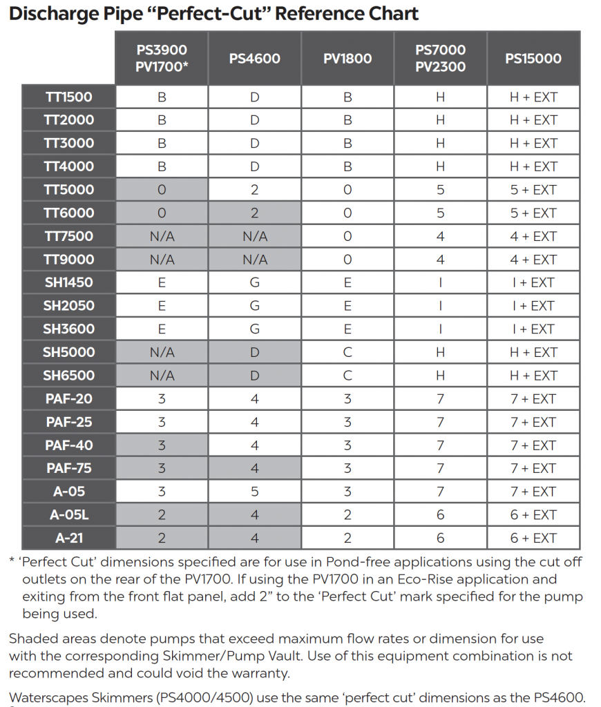 """Triton Check Valve Discharge Pipe """"Perfect Cut"""" Reference Chart"""